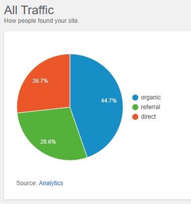 Monitor your organic traffic