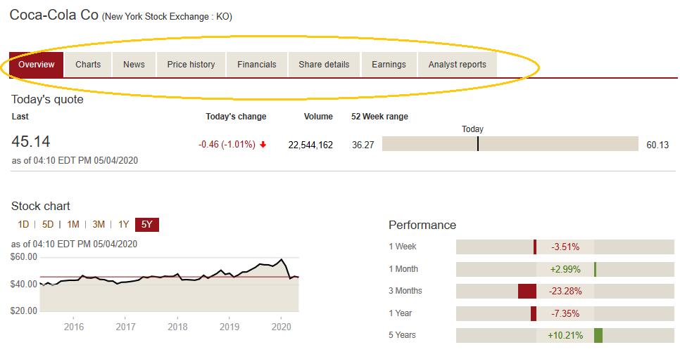 Coca-Cola CO New York Stock Exchange Details