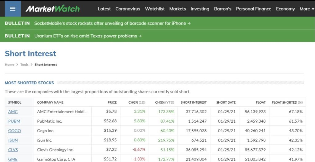 AMC Most Shorted Stock