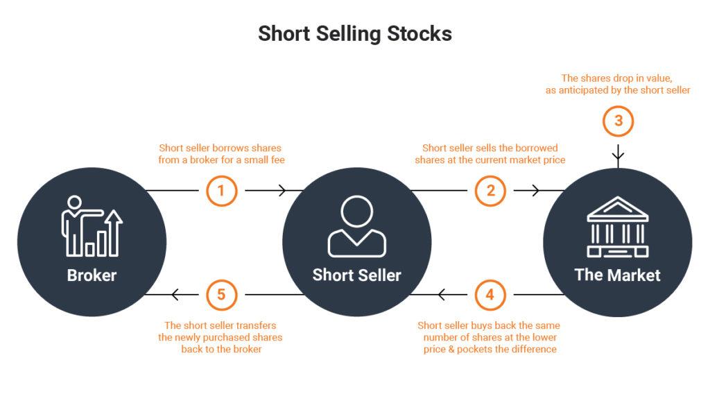 Short Selling GameStop Stock