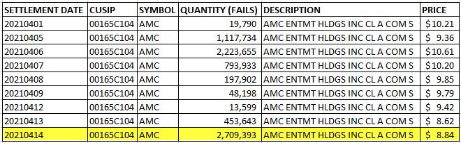 AMC failure to deliver SEC data Franknez.com