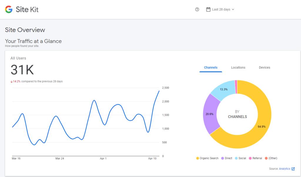 Google Site integration with WordPress