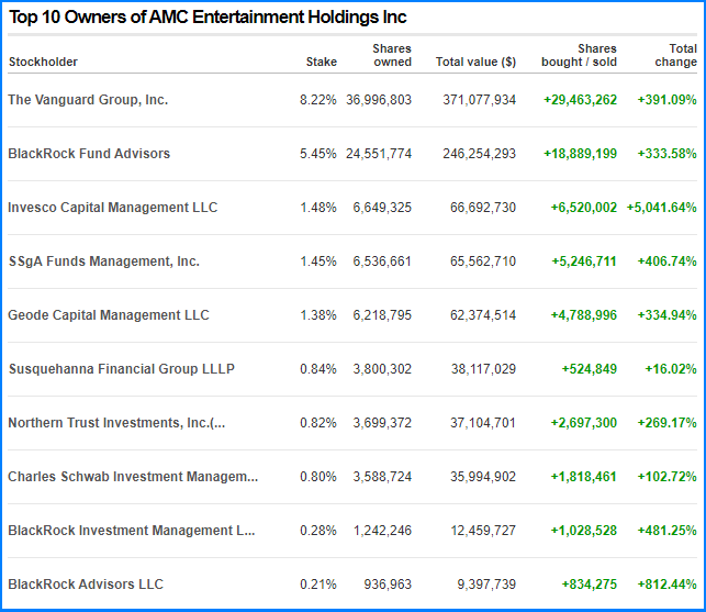 Top 10 owners of AMC Entertainment holdings inc