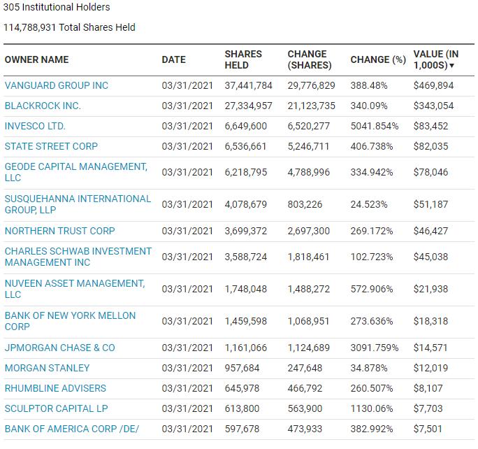 AMC institutional buyers