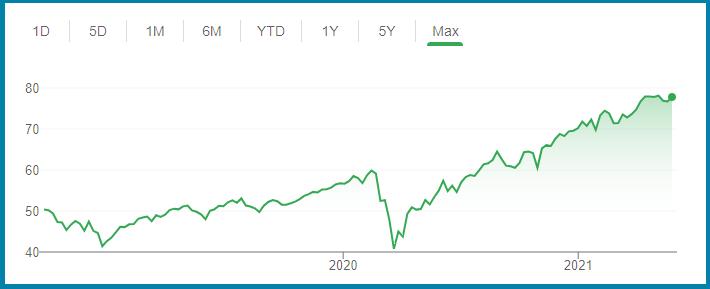 ESGV Vanguard ETF Stock