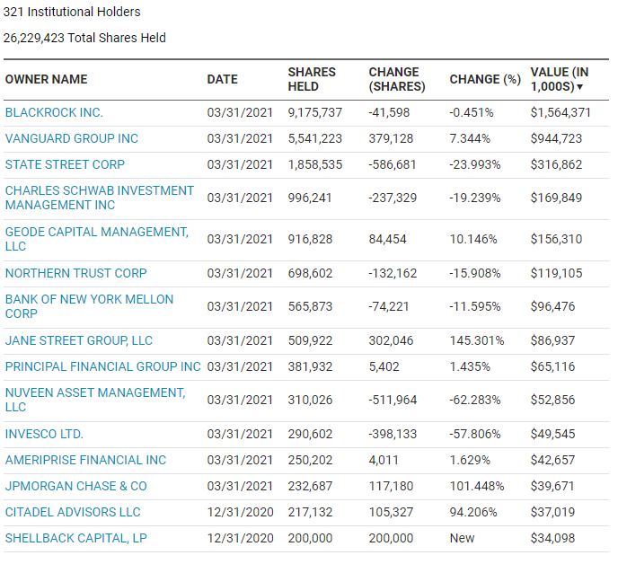 GME Institutional buyers