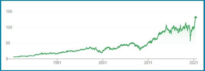 GPC Genuine Parts Co. Nappa Auto Parts Stock Graph