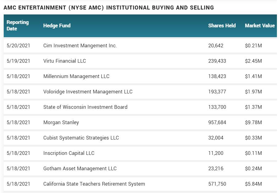 Latest institutional buying AMC stock