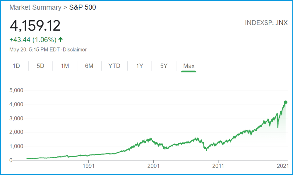 S&P500 historical chart