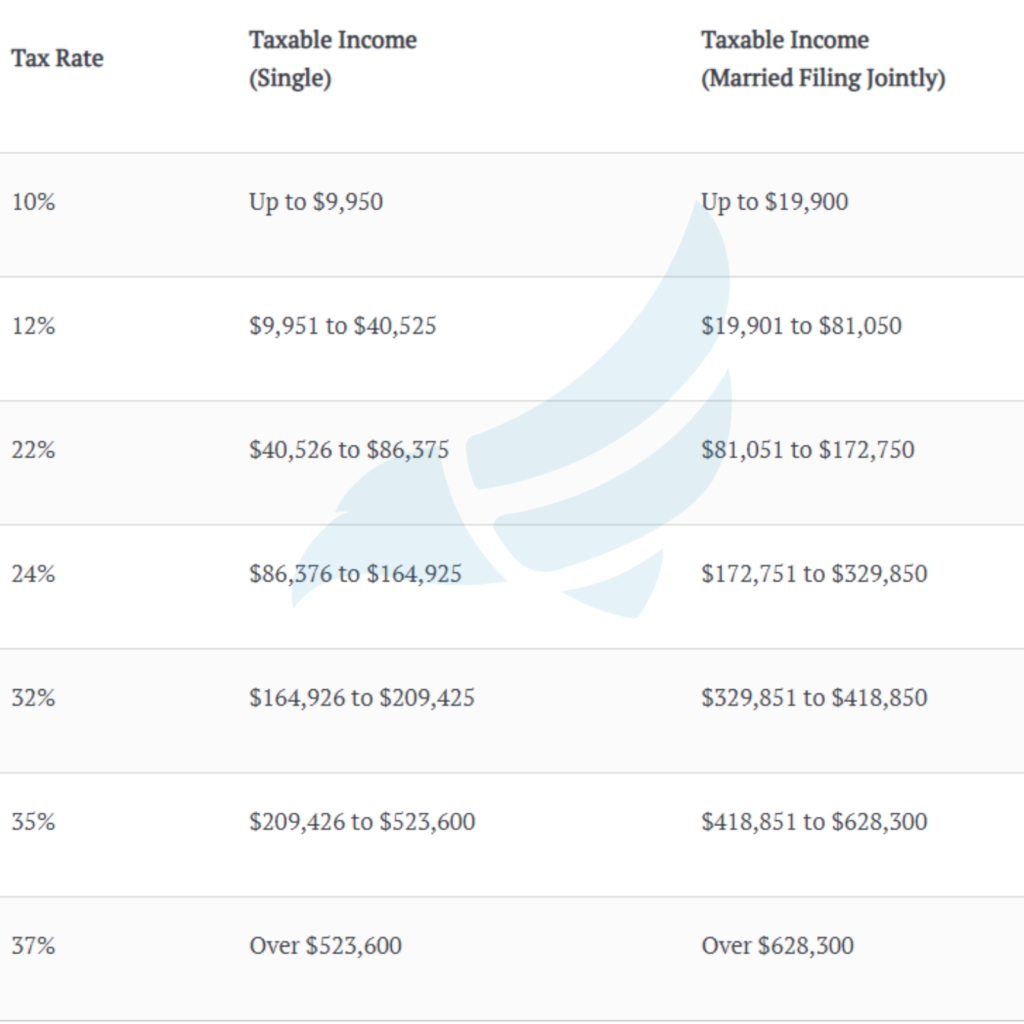 Income tax bracket single and married filing jointly