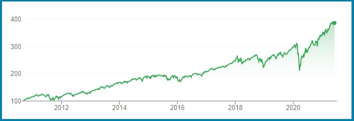 VOO - S&P500 Index Fund