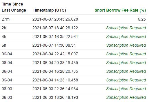 AMC short shares available Fintel