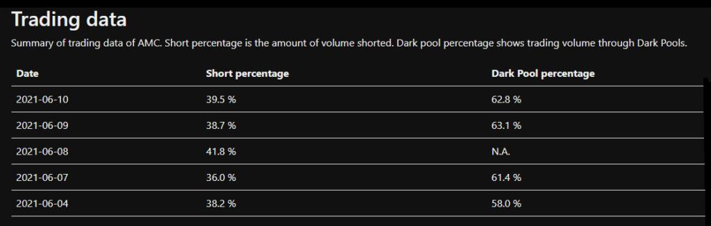 AMC dark pools
