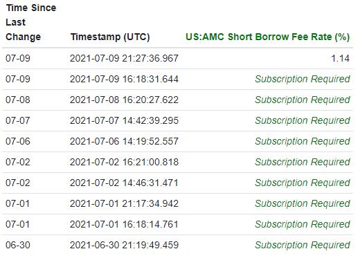 AMC short borrow fee