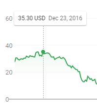 AMC stock 2016