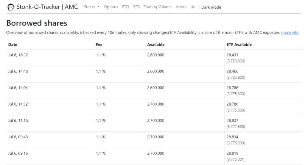 AMC stock continues to get shorted