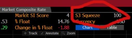 S3 Partners AMC short squeeze score