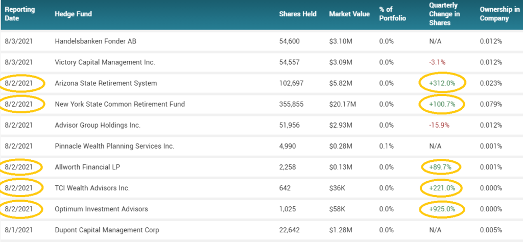 AMC Institutional buyers August