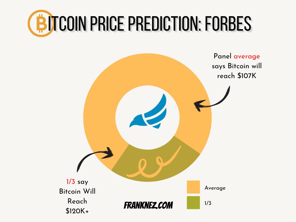 Bitcoin Price Prediction Forbes