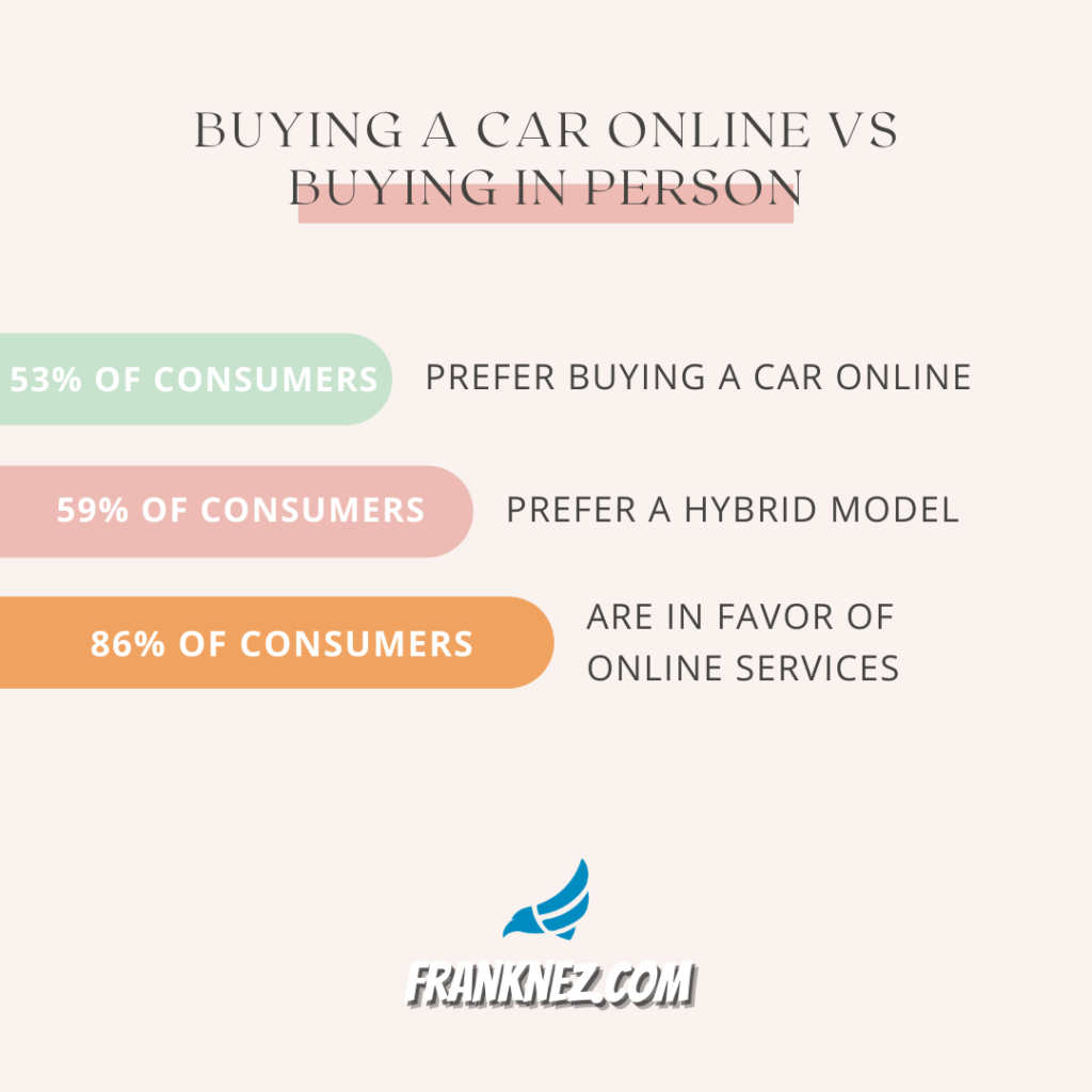 Buying a car online survey