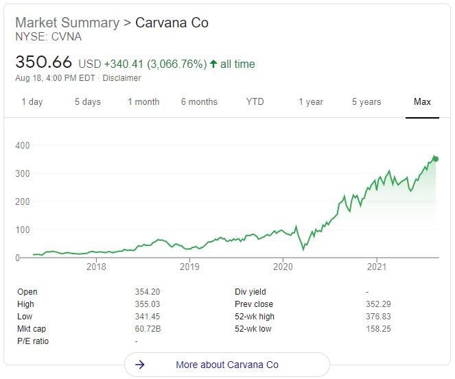 Carvana Stock Price History