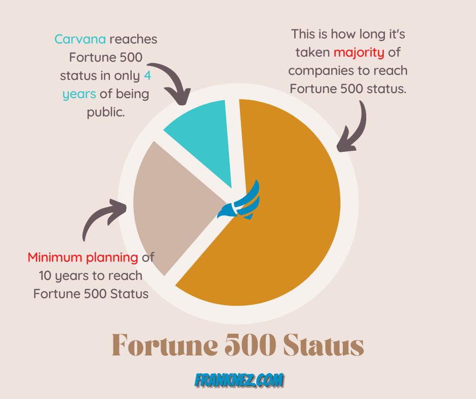 Carvana Fortune 500 Graph