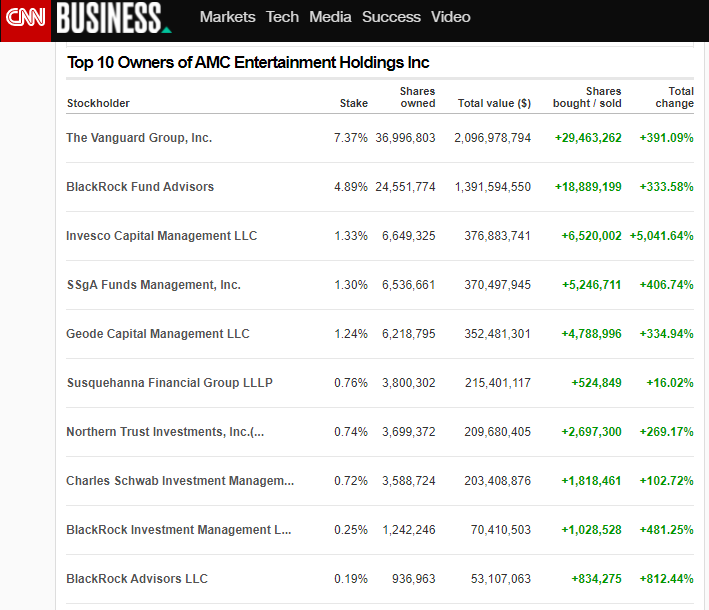 Top 10 Institutional owners of AMC Stock