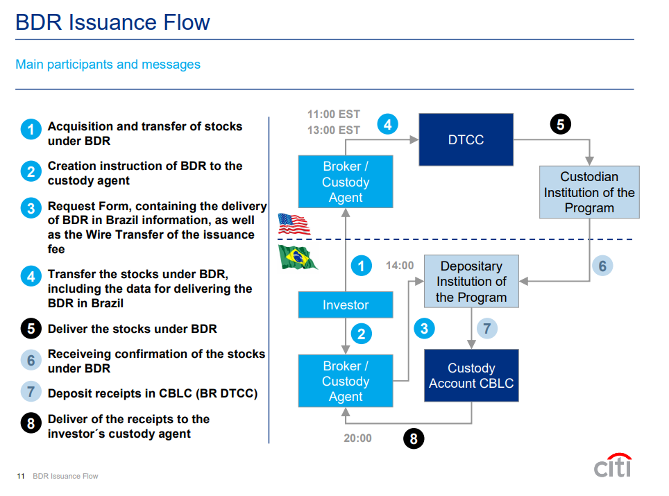 BDR Issuance Flow
