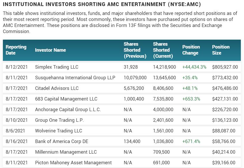 companies shorting AMC stock