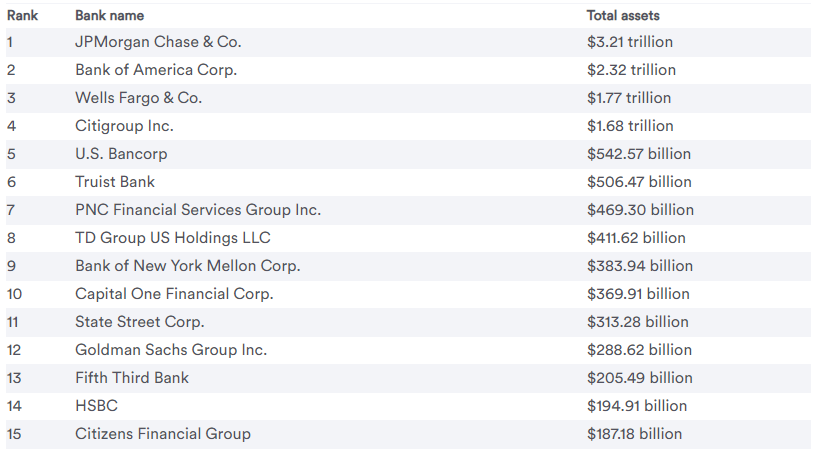 top 15 largest banks by assets