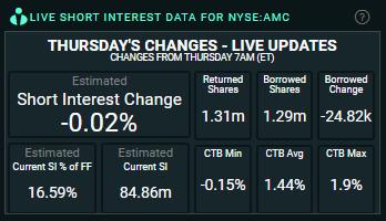 AMC Short Interest October